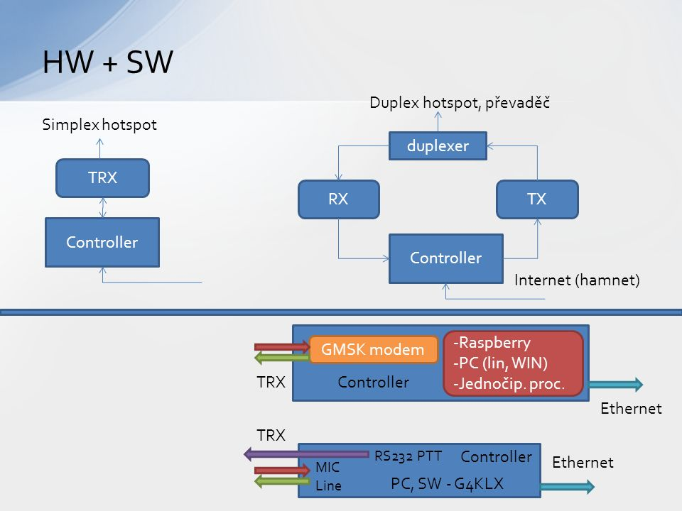 HW + SW duplexer RXTX Controller Internet (hamnet) Controller TRX Simplex hotspot Duplex hotspot, převaděč GMSK modem -Raspberry -PC (lin, WIN) -Jedno