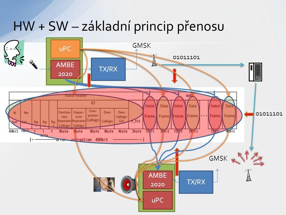 AMBE 2020 TX/RX 01011101 AMBE 2020 TX/RX GMSK HW + SW – základní princip přenosu uPC