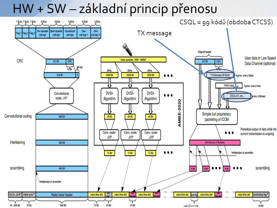 HW + SW – základní princip přenosu CSQL = 99 kódů (obdoba CTCSS) TX message