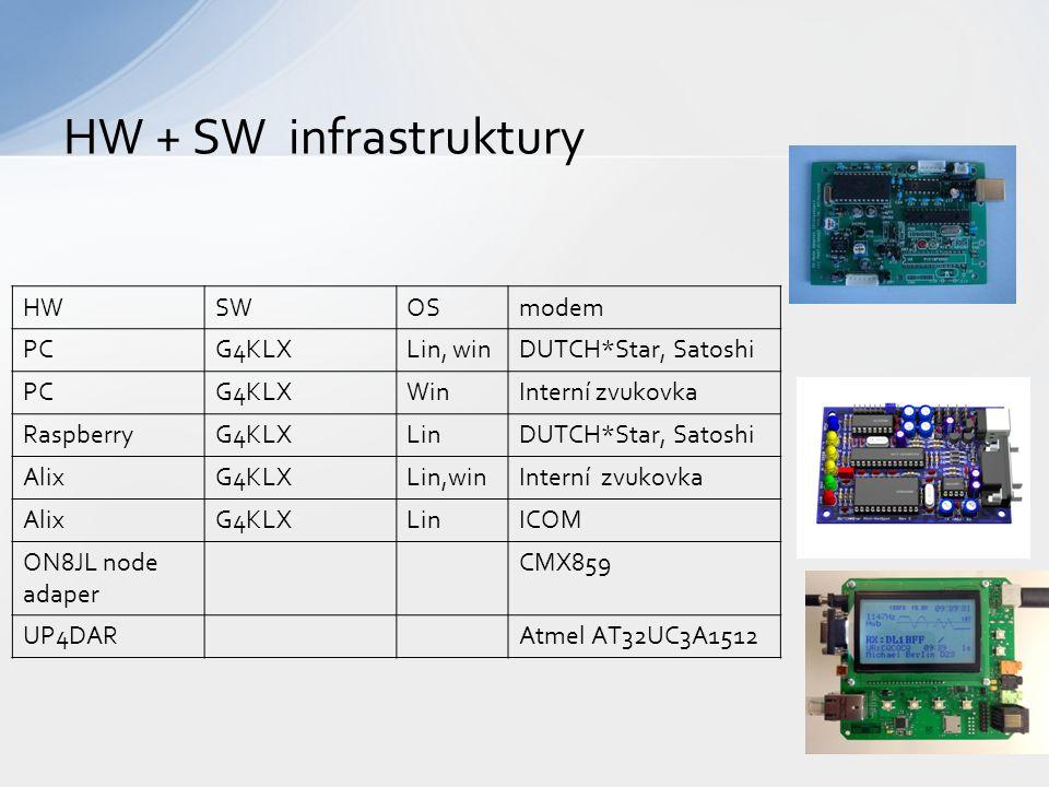 HW + SW infrastruktury HWSWOSmodem PCG4KLXLin, winDUTCH*Star, Satoshi PCG4KLXWinInterní zvukovka RaspberryG4KLXLinDUTCH*Star, Satoshi AlixG4KLXLin,winInterní zvukovka AlixG4KLXLinICOM ON8JL node adaper CMX859 UP4DARAtmel AT32UC3А1512