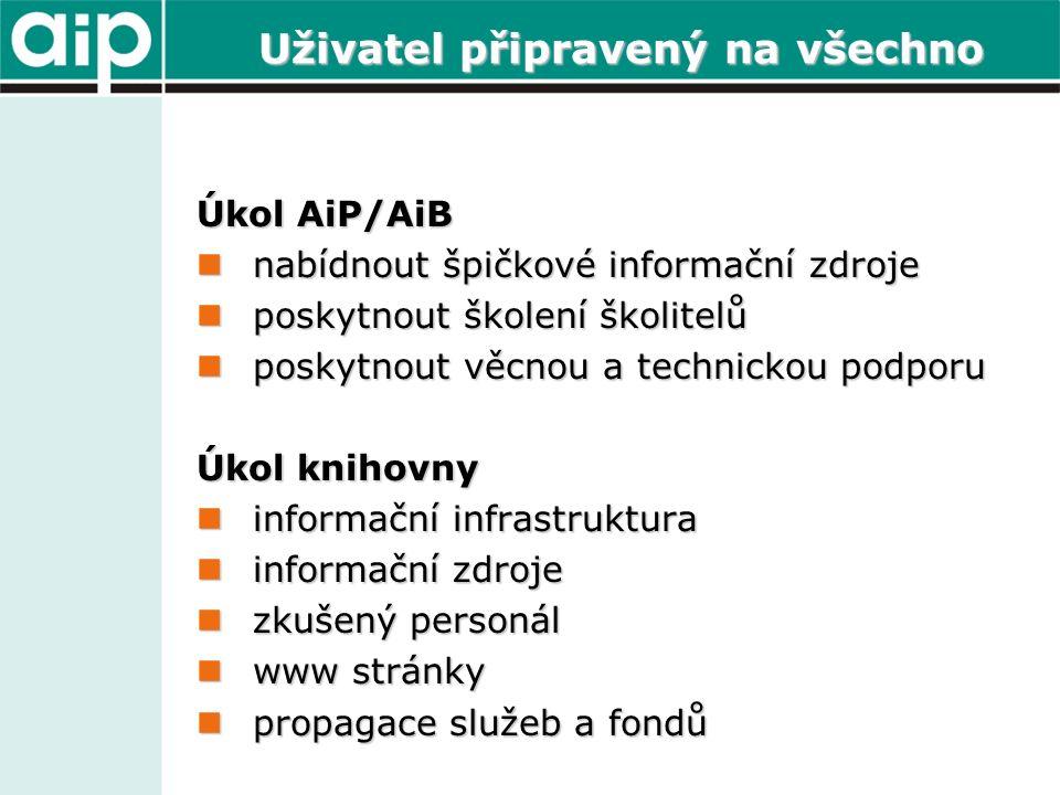 Uživatel připravený na všechno Úkol AiP/AiB nabídnout špičkové informační zdroje nabídnout špičkové informační zdroje poskytnout školení školitelů poskytnout školení školitelů poskytnout věcnou a technickou podporu poskytnout věcnou a technickou podporu Úkol knihovny informační infrastruktura informační infrastruktura informační zdroje informační zdroje zkušený personál zkušený personál www stránky www stránky propagace služeb a fondů propagace služeb a fondů