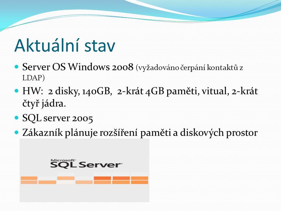 Aktuální stav Server OS Windows 2008 (vyžadováno čerpání kontaktů z LDAP) HW: 2 disky, 140GB, 2-krát 4GB paměti, vitual, 2-krát čtyř jádra.