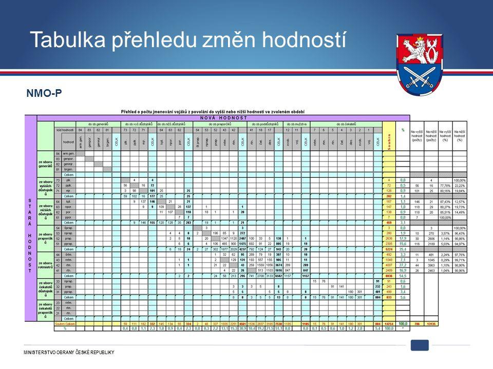 MINISTERSTVO OBRANY ČESKÉ REPUBLIKY Tabulka přehledu změn hodností NMO-P
