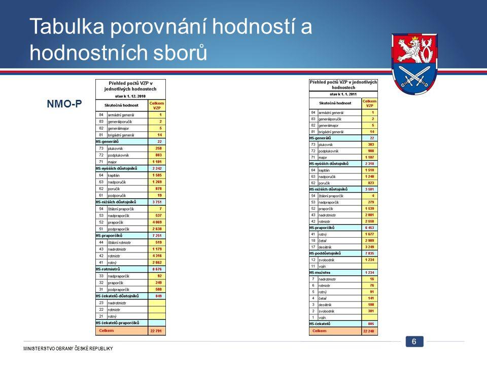 MINISTERSTVO OBRANY ČESKÉ REPUBLIKY Tabulka porovnání hodností a hodnostních sborů NMO-P 6