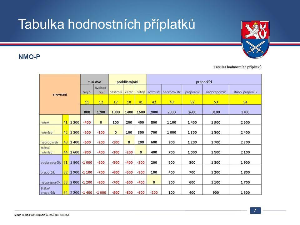 MINISTERSTVO OBRANY ČESKÉ REPUBLIKY Tabulka hodnostních příplatků 7 NMO-P