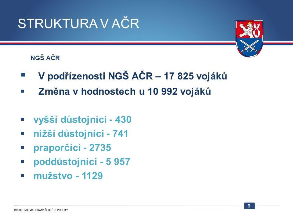 MINISTERSTVO OBRANY ČESKÉ REPUBLIKY STRUKTURA V AČR NGŠ AČR  V podřízenosti NGŠ AČR – 17 825 vojáků  Změna v hodnostech u 10 992 vojáků  vyšší důstojníci - 430  nižší důstojníci - 741  praporčíci - 2735  poddůstojníci - 5 957  mužstvo - 1129 9