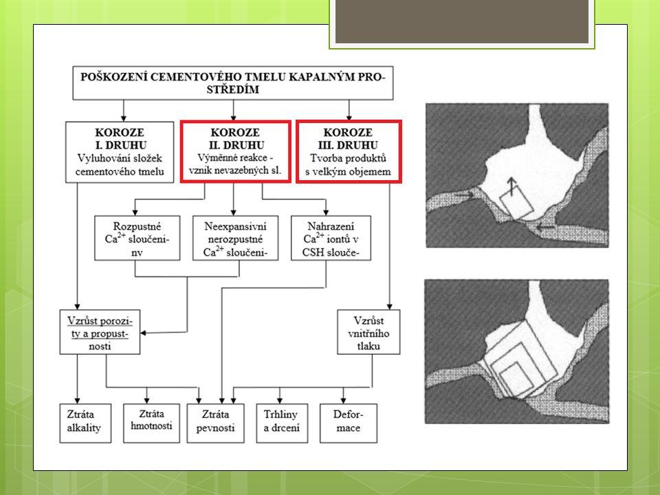 Ochrana proti korozi betonu  Primární - složení (změna receptury), - struktura před zhotovením konstrukce, - v průběhu jejího zhotovení.