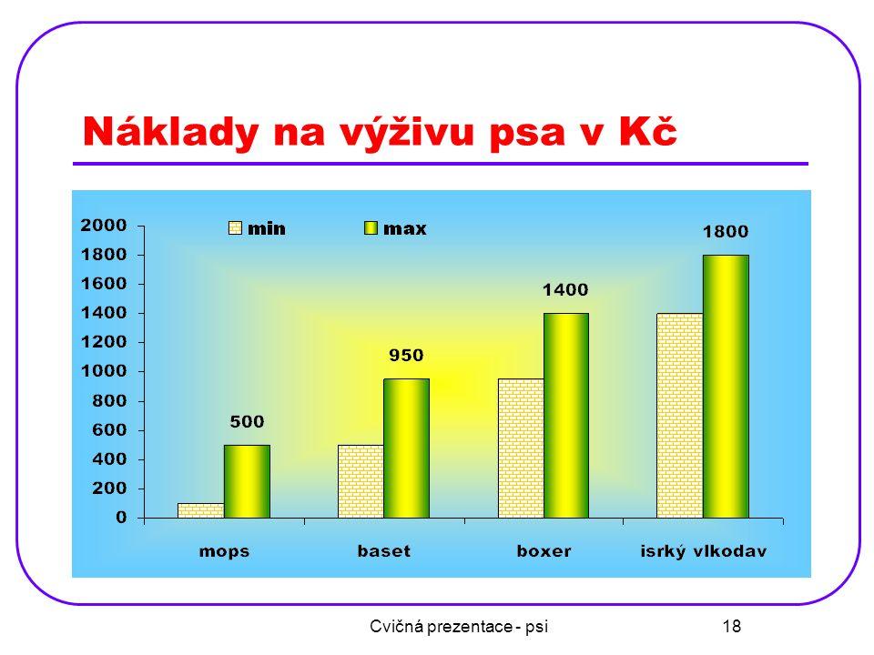 Cvičná prezentace - psi 18 Náklady na výživu psa v Kč