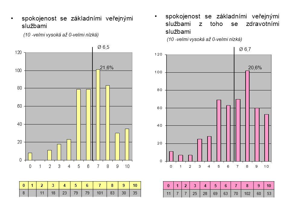 spokojenost se základními veřejnými službami (10 -velmi vysoká až 0-velmi nízká) spokojenost se základními veřejnými službami z toho se zdravotními službami (10 -velmi vysoká až 0-velmi nízká) 012345678910 8 11182379 101833035 012345678910 117725286963701026053 Ø 6,5 21,6%20,6% Ø 6,7