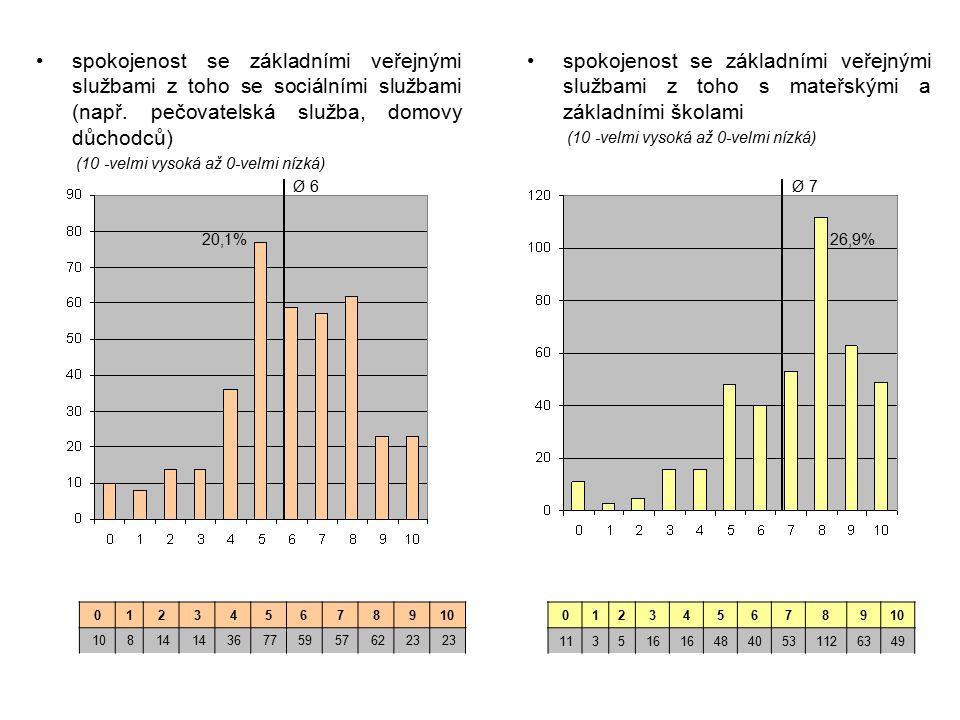 spokojenost se základními veřejnými službami z toho se sociálními službami (např. pečovatelská služba, domovy důchodců) (10 -velmi vysoká až 0-velmi n
