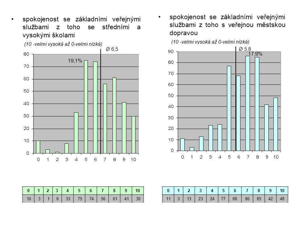 012345678910 31833757456614130 spokojenost se základními veřejnými službami z toho se středními a vysokými školami (10 -velmi vysoká až 0-velmi nízká) spokojenost se základními veřejnými službami z toho s veřejnou městskou dopravou (10 -velmi vysoká až 0-velmi nízká) 012345678910 113132324776886854248 Ø 6,5 19,1% Ø 5,8 17,9%