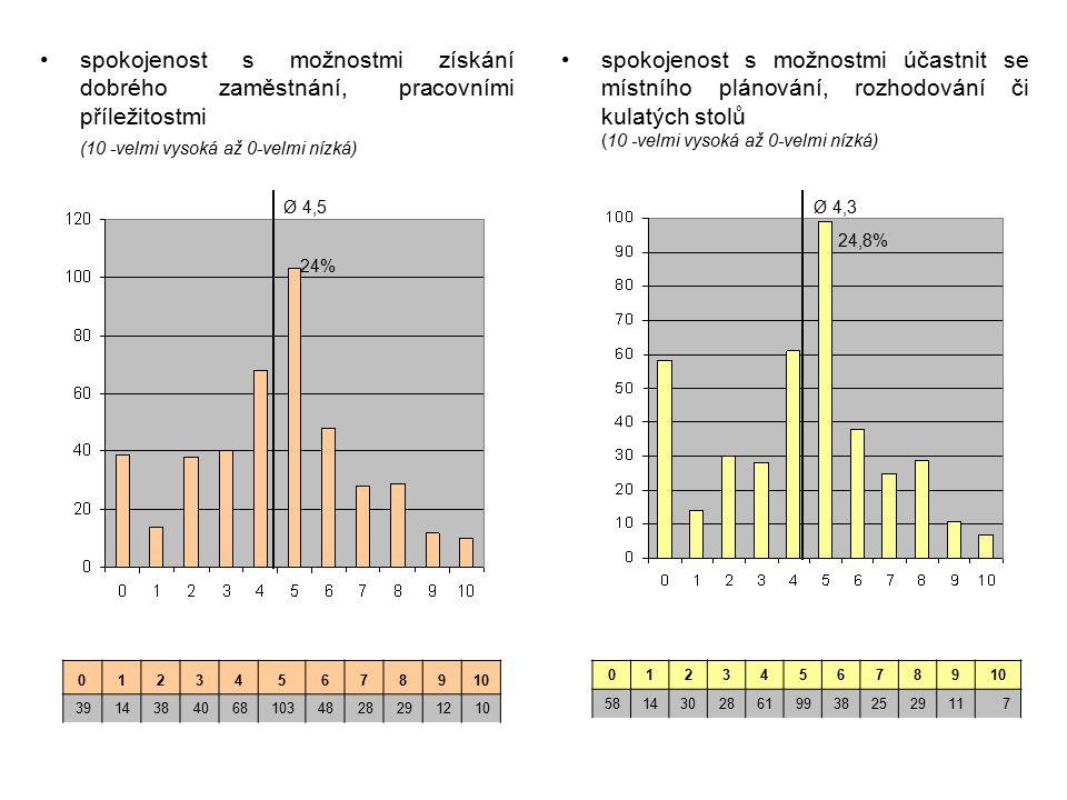 spokojenost s možnostmi získání dobrého zaměstnání, pracovními příležitostmi (10 -velmi vysoká až 0-velmi nízká) spokojenost s možnostmi účastnit se místního plánování, rozhodování či kulatých stolů (10 -velmi vysoká až 0-velmi nízká) 012345678910 39143840681034828291210 0123456789 581430286199382529117 Ø 4,5 24% Ø 4,3 24,8%