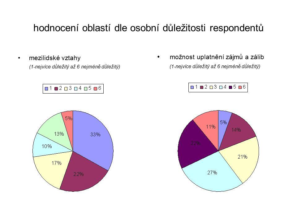 hodnocení oblastí dle osobní důležitosti respondentů mezilidské vztahy (1-nejvíce důležitý až 6 nejméně důležitý) možnost uplatnění zájmů a zálib (1-nejvíce důležitý až 6 nejméně důležitý)