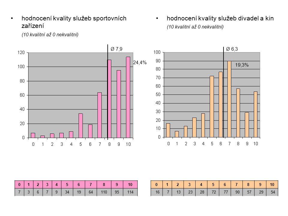 hodnocení kvality služeb sportovních zařízení (10 kvalitní až 0 nekvalitní) hodnocení kvality služeb divadel a kin (10 kvalitní až 0 nekvalitní) 012345678910 167132328727790572954 012345678910 7367934196411095114 Ø 7,9 24,4% 19,3% Ø 6,3
