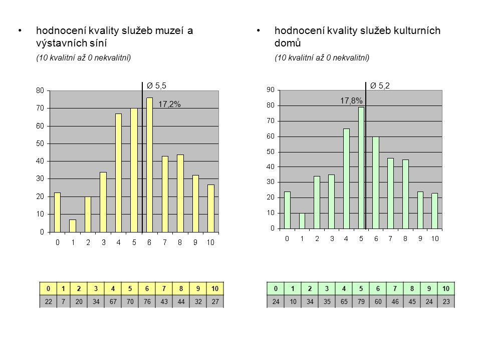 hodnocení kvality služeb muzeí a výstavních síní (10 kvalitní až 0 nekvalitní) hodnocení kvality služeb kulturních domů (10 kvalitní až 0 nekvalitní) 012345678910 227203467707643443227 012345678910 2410343565796046452423 17,2% Ø 5,5Ø 5,2 17,8%