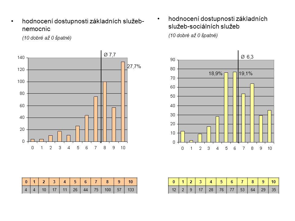 hodnocení dostupnosti základních služeb-sociálních služeb (10 dobré až 0 špatné) hodnocení dostupnosti základních služeb- nemocnic (10 dobré až 0 špatné) 012345678910 44 171126447510057133 012345678910 12291728767753642935 Ø 6,3 Ø 7,7 27,7% 19,1%18,9%