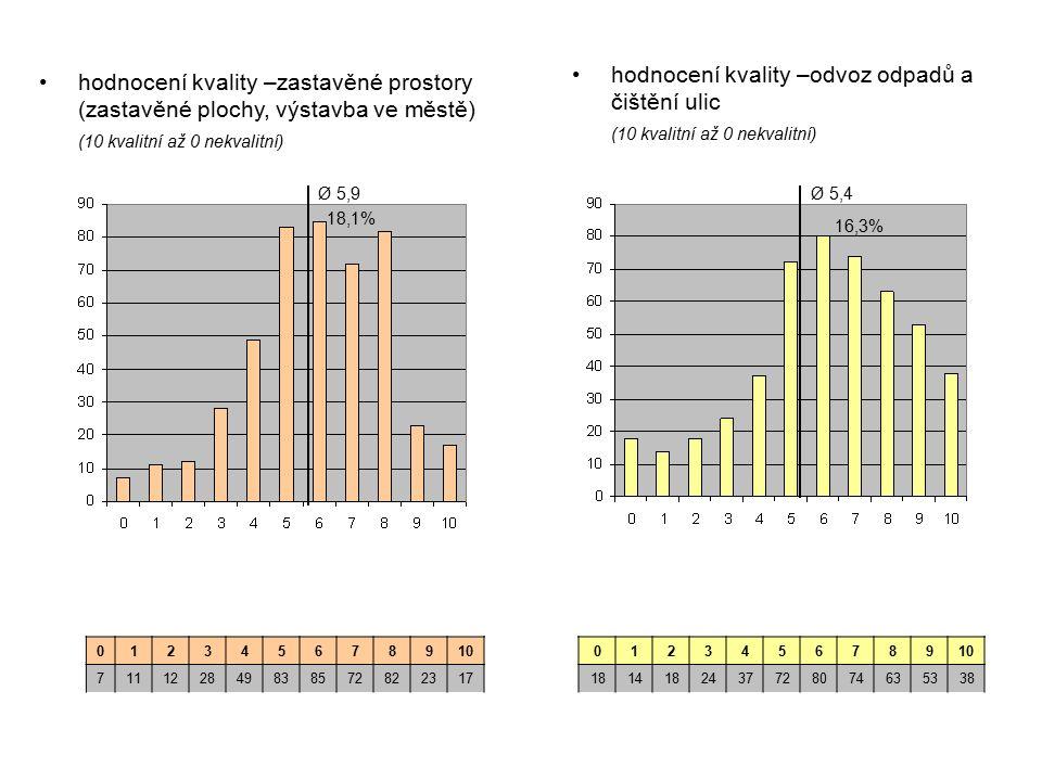 hodnocení kvality –odvoz odpadů a čištění ulic (10 kvalitní až 0 nekvalitní) hodnocení kvality –zastavěné prostory (zastavěné plochy, výstavba ve městě) (10 kvalitní až 0 nekvalitní) 012345678910 711122849838572822317 012345678910 1814182437728074635338 Ø 5,9Ø 5,4 16,3% 18,1%