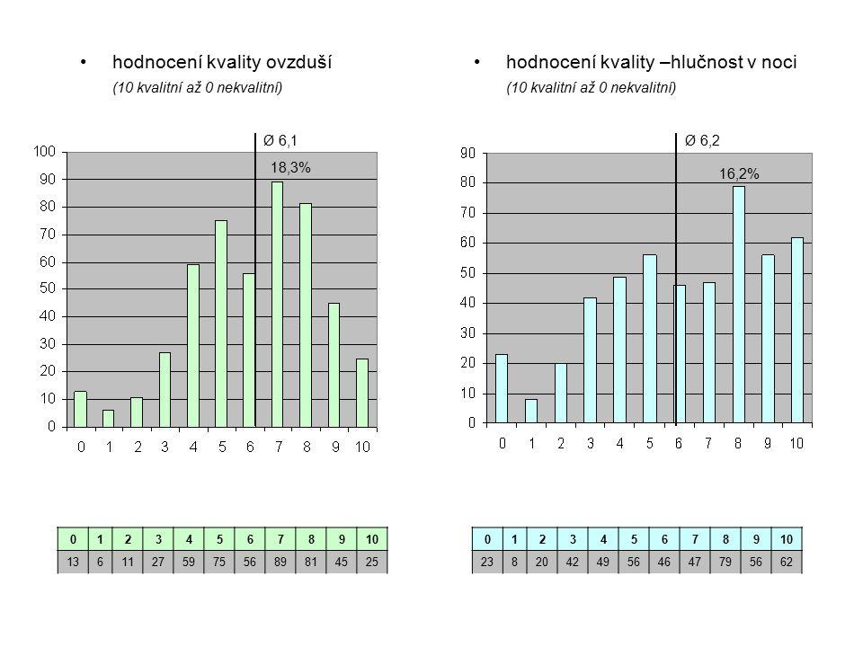 hodnocení kvality –hlučnost v noci (10 kvalitní až 0 nekvalitní) hodnocení kvality ovzduší (10 kvalitní až 0 nekvalitní) 012345678910 136112759755689814525 012345678910 238204249564647795662 Ø 6,1 18,3% Ø 6,2 16,2%