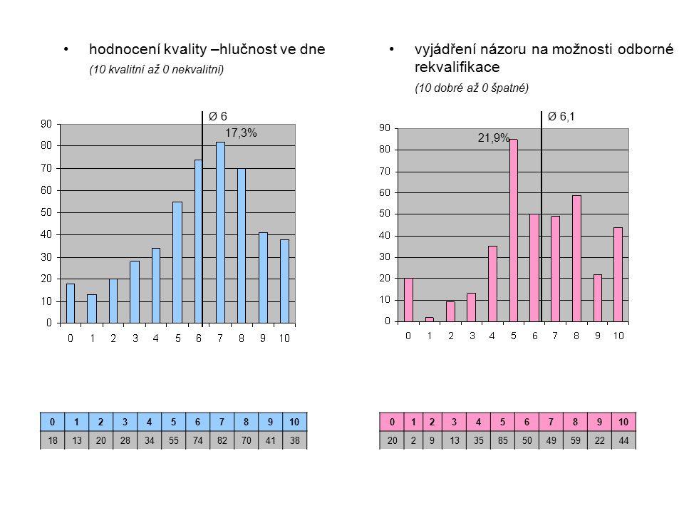 hodnocení kvality –hlučnost ve dne (10 kvalitní až 0 nekvalitní) vyjádření názoru na možnosti odborné rekvalifikace (10 dobré až 0 špatné) 012345678910 1813202834557482704138 012345678910 20291335855049592244 Ø 6 17,3% Ø 6,1 21,9%