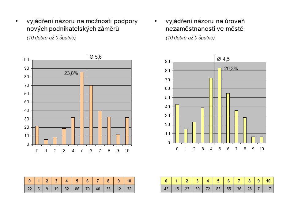 vyjádření názoru na úroveň nezaměstnanosti ve městě (10 dobré až 0 špatné) vyjádření názoru na možnosti podpory nových podnikatelských záměrů (10 dobré až 0 špatné) 012345678910 22691932867040331232 012345678910 43152339728355362877 23,8% Ø 5,6 Ø 4,5 20,3%
