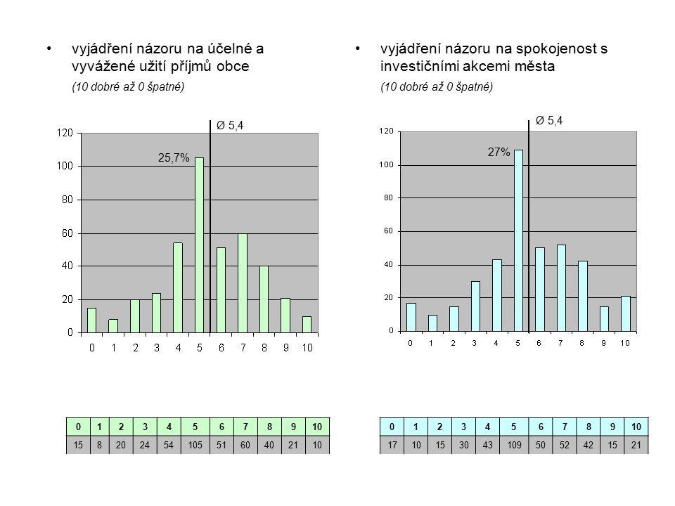 vyjádření názoru na spokojenost s investičními akcemi města (10 dobré až 0 špatné) vyjádření názoru na účelné a vyvážené užití příjmů obce (10 dobré až 0 špatné) 012345678910 1582024541055160402110 0123456789 17101530431095052421521 Ø 5,4 25,7% Ø 5,4 27%