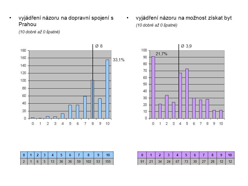 vyjádření názoru na možnost získat byt (10 dobré až 0 špatné) vyjádření názoru na dopravní spojení s Prahou (10 dobré až 0 špatné) 012345678910 21651336 5910253155 012345678910 91213424677330272812 33,1% Ø 8Ø 8 21,7% Ø 3,9