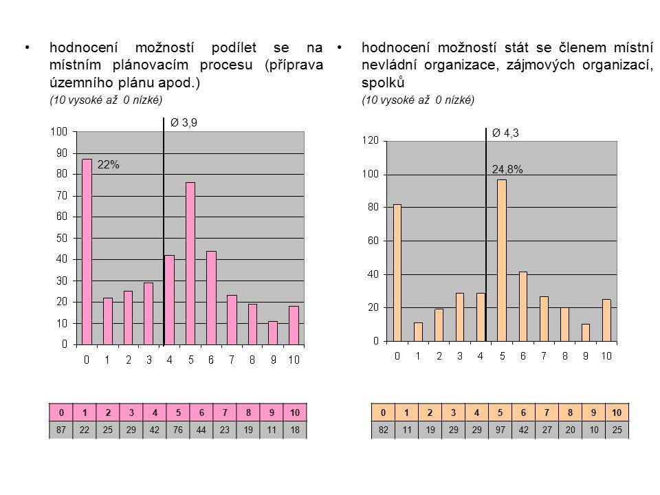 hodnocení možností stát se členem místní nevládní organizace, zájmových organizací, spolků (10 vysoké až 0 nízké) hodnocení možností podílet se na místním plánovacím procesu (příprava územního plánu apod.) (10 vysoké až 0 nízké) 012345678910 8722252942764423191118 012345678910 82111929 974227201025 Ø 3,9 22% Ø 4,3 24,8%
