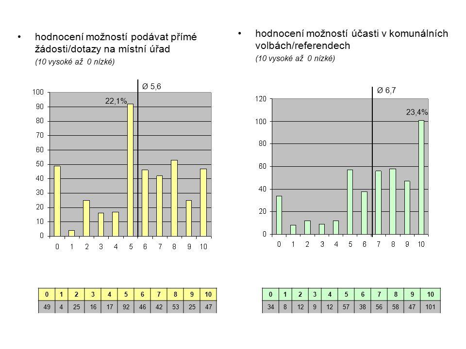 hodnocení možností podávat přímé žádosti/dotazy na místní úřad (10 vysoké až 0 nízké) hodnocení možností účasti v komunálních volbách/referendech (10 vysoké až 0 nízké) 012345678910 494251617924642532547 012345678910 348129 5738565847101 Ø 5,6 22,1% Ø 6,7 23,4%