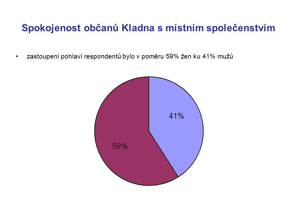 Spokojenost občanů Kladna s místním společenstvím zastoupení pohlaví respondentů bylo v poměru 59% žen ku 41% mužů