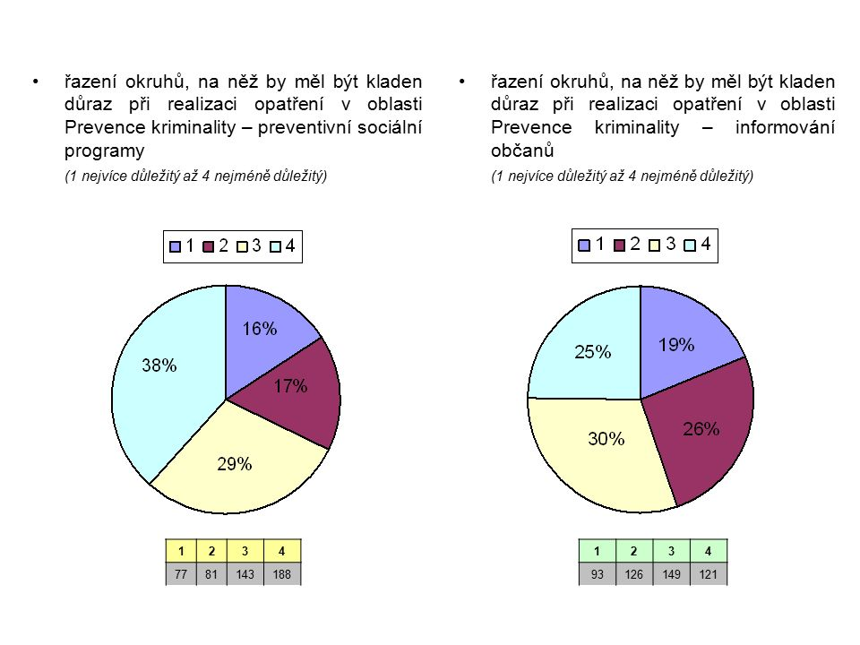 řazení okruhů, na něž by měl být kladen důraz při realizaci opatření v oblasti Prevence kriminality – preventivní sociální programy (1 nejvíce důležit