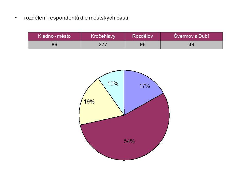 rozdělení respondentů dle městských částí Kladno - městoKročehlavyRozdělovŠvermov a Dubí 862779649