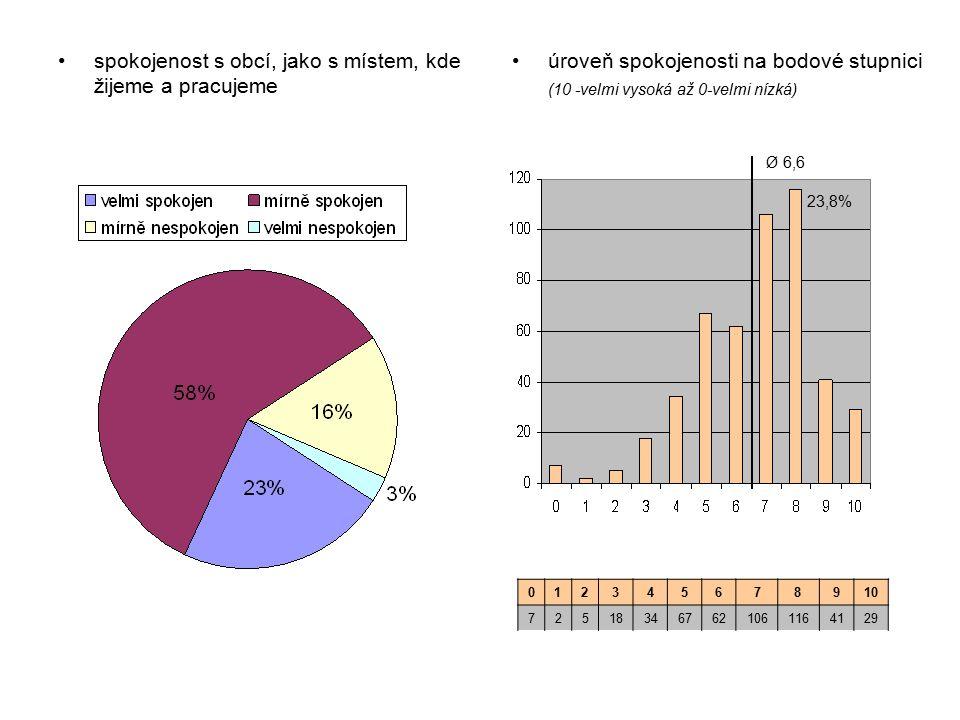úroveň spokojenosti na bodové stupnici (10 -velmi vysoká až 0-velmi nízká) Ø 6,6 012345678910 725183467621061164129 spokojenost s obcí, jako s místem, kde žijeme a pracujeme 23,8%
