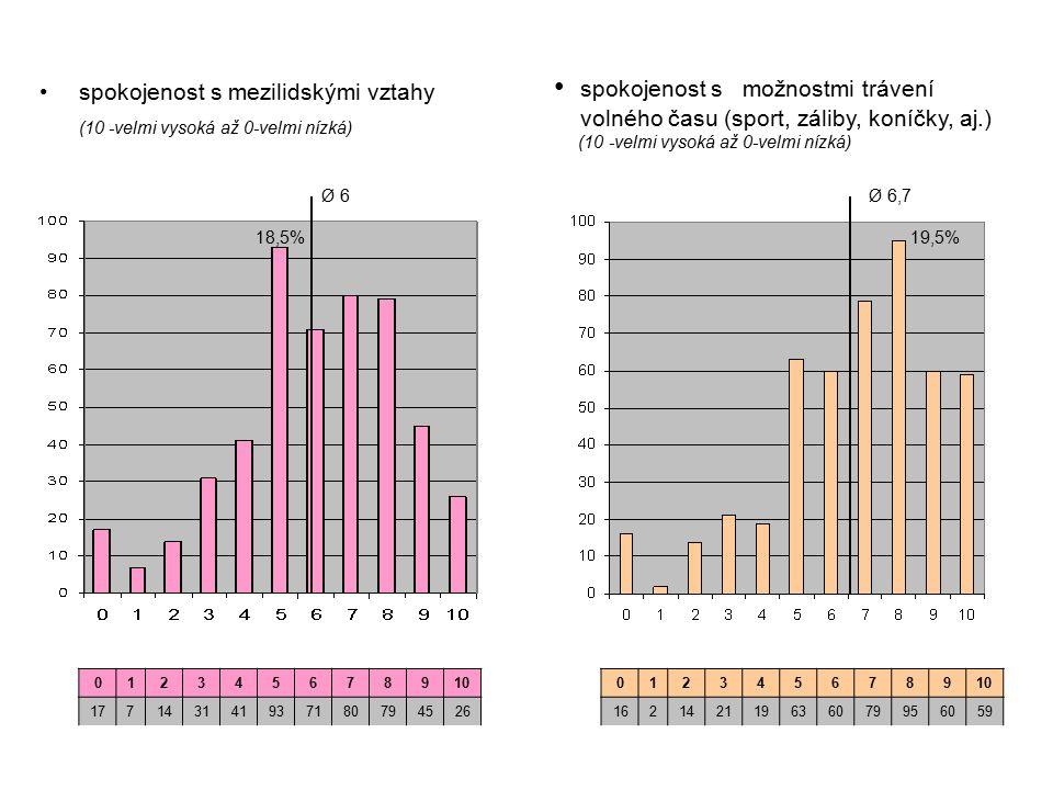 spokojenost s mezilidskými vztahy (10 -velmi vysoká až 0-velmi nízká) spokojenost s možnostmi trávení volného času (sport, záliby, koníčky, aj.) (10 -velmi vysoká až 0-velmi nízká) 012345678910 177143141937180794526 012345678910 162142119636079956059 Ø 6 18,5% Ø 6,7 19,5%