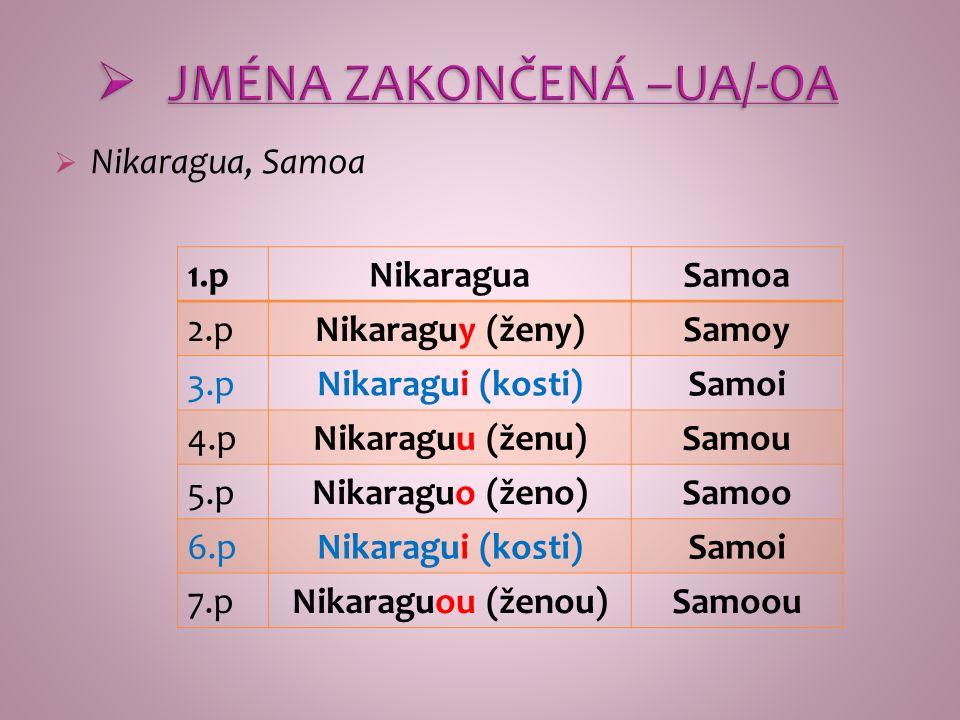  JMÉNA ZAKONČENÁ –UA/-OA  Nikaragua, Samoa 1.pNikaraguaSamoa 2.pNikaraguy (ženy)Samoy 3.pNikaragui (kosti)Samoi 4.pNikaraguu (ženu)Samou 5.pNikaraguo (ženo)Samoo 6.pNikaragui (kosti)Samoi 7.pNikaraguou (ženou)Samoou