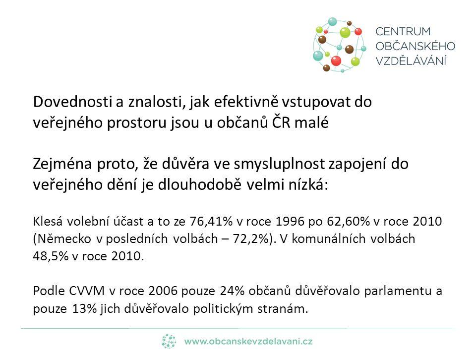 Dovednosti a znalosti, jak efektivně vstupovat do veřejného prostoru jsou u občanů ČR malé Zejména proto, že důvěra ve smysluplnost zapojení do veřejného dění je dlouhodobě velmi nízká: Klesá volební účast a to ze 76,41% v roce 1996 po 62,60% v roce 2010 (Německo v posledních volbách – 72,2%).