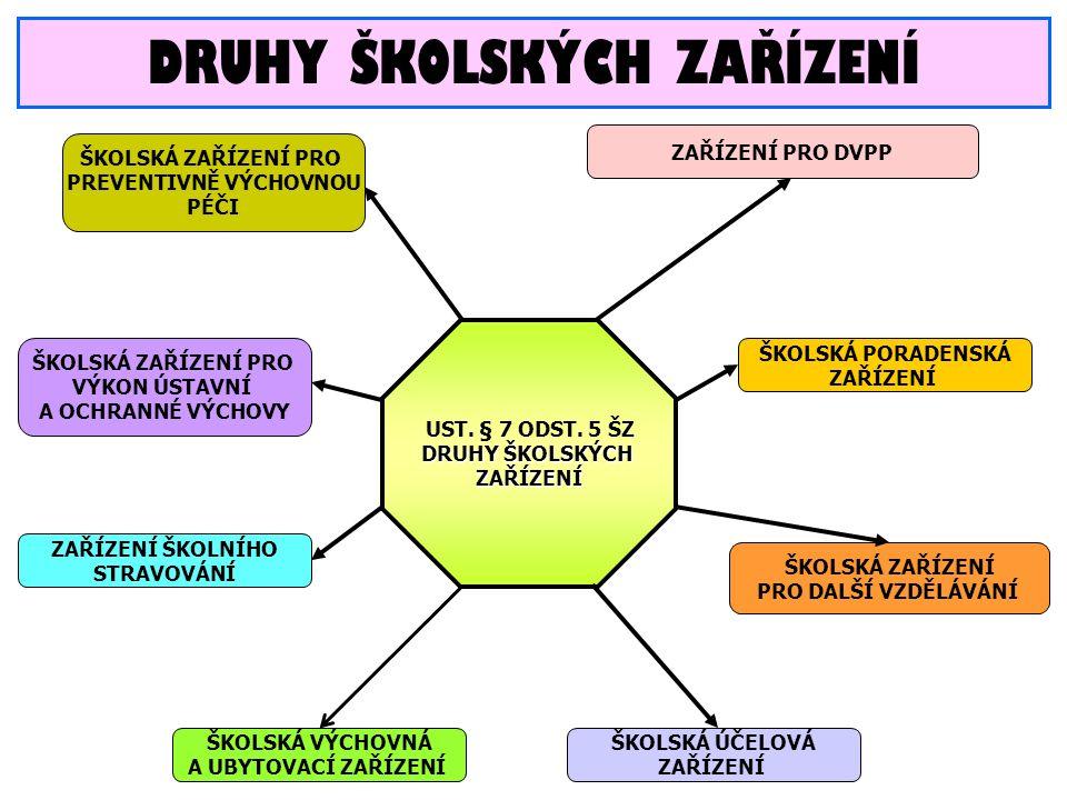 DRUHY ŠKOLSKÝCH ZAŘÍZENÍ UST. § 7 ODST.