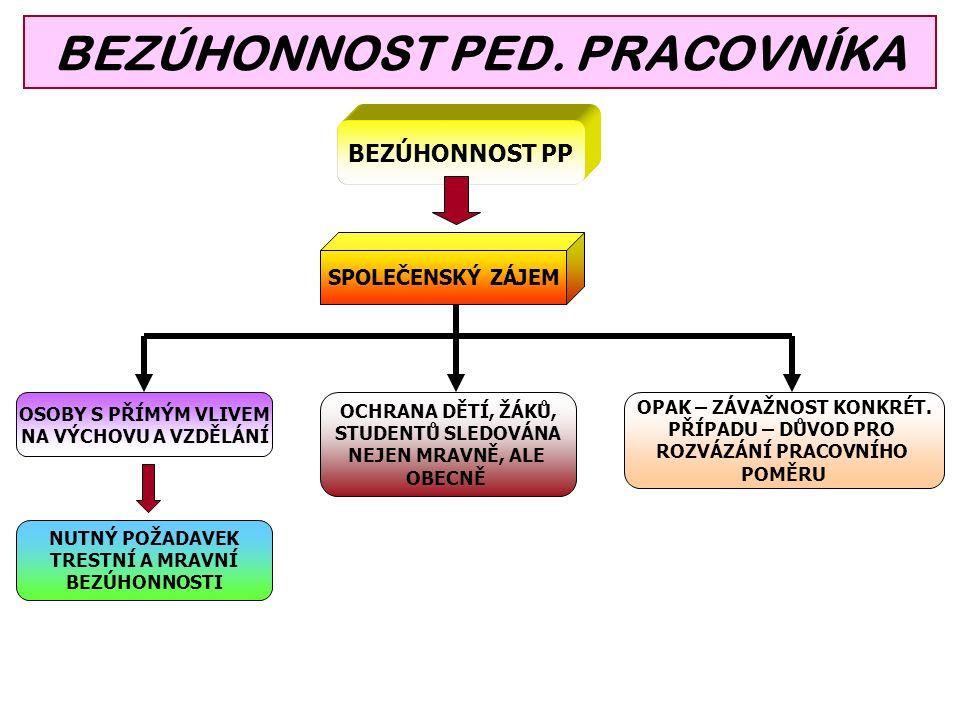 BEZÚHONNOST PED.