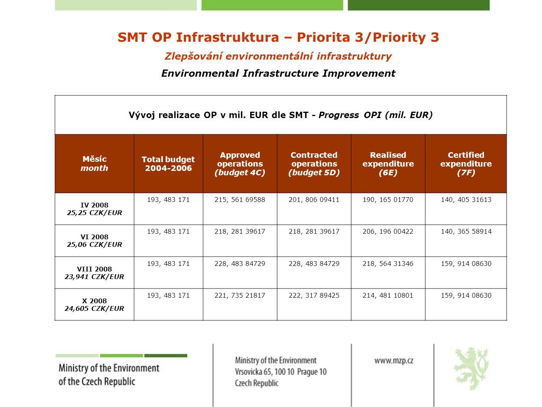 SMT OP Infrastruktura – Priorita 3/Priority 3 Zlepšování environmentální infrastruktury Environmental Infrastructure Improvement Vývoj realizace OP v mil.