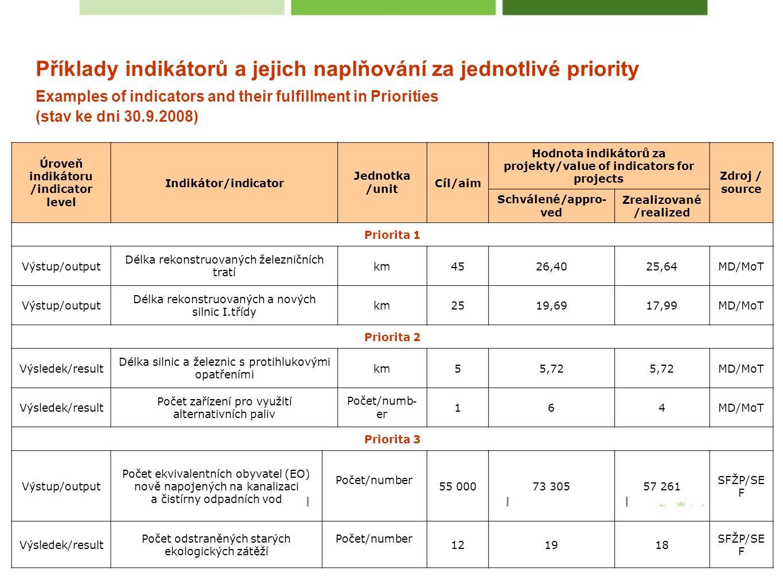 Příklady indikátorů a jejich naplňování za jednotlivé priority Examples of indicators and their fulfillment in Priorities (stav ke dni 30.9.2008) Úroveň indikátoru /indicator level Indikátor/indicator Jednotka /unit Cíl/aim Hodnota indikátorů za projekty/value of indicators for projects Zdroj / source Schválené/appro - ved Zrealizované /realized Priorita 1 Výstup/output Délka rekonstruovaných železničních tratí km4526,4025,64MD/MoT Výstup/output Délka rekonstruovaných a nových silnic I.třídy km2519,6917,99MD/MoT Priorita 2 Výsledek/result Délka silnic a železnic s protihlukovými opatřeními km55,72 MD/MoT Výsledek/result Počet zařízení pro využití alternativních paliv Počet/numb - er 164MD/MoT Priorita 3 Výstup/output Počet ekvivalentních obyvatel (EO) nově napojených na kanalizaci a čistírny odpadních vod Počet/number 55 00073 30557 261 SFŽP/SE F Výsledek/result Počet odstraněných starých ekologických zátěží Počet/number 121918 SFŽP/SE F