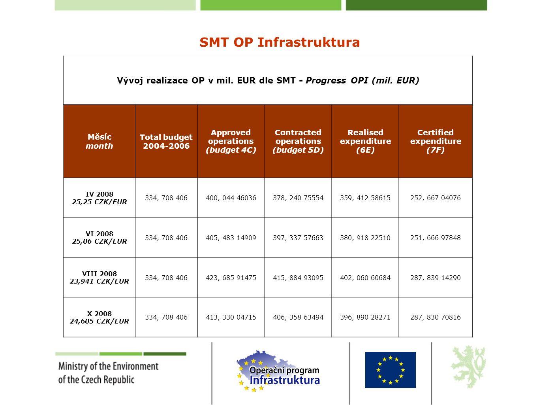SMT OP Infrastruktura Vývoj realizace OP v mil. EUR dle SMT - Progress OPI (mil.
