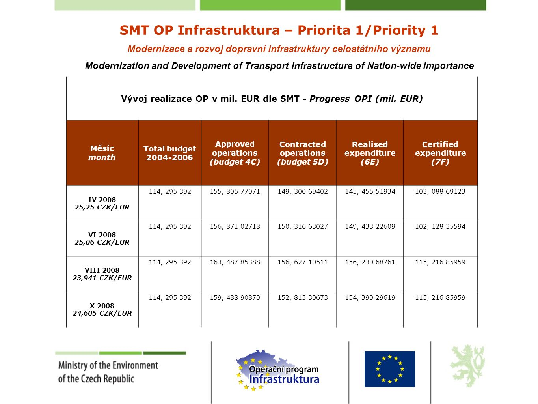 SMT OP Infrastruktura – Priorita 1/Priority 1 Modernizace a rozvoj dopravní infrastruktury celostátního významu Modernization and Development of Transport Infrastructure of Nation-wide Importance Vývoj realizace OP v mil.