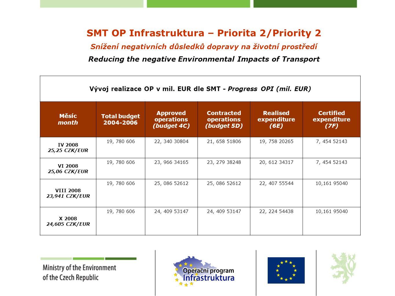 SMT OP Infrastruktura – Priorita 2/Priority 2 Snížení negativních důsledků dopravy na životní prostředí Reducing the negative Environmental Impacts of Transport Vývoj realizace OP v mil.