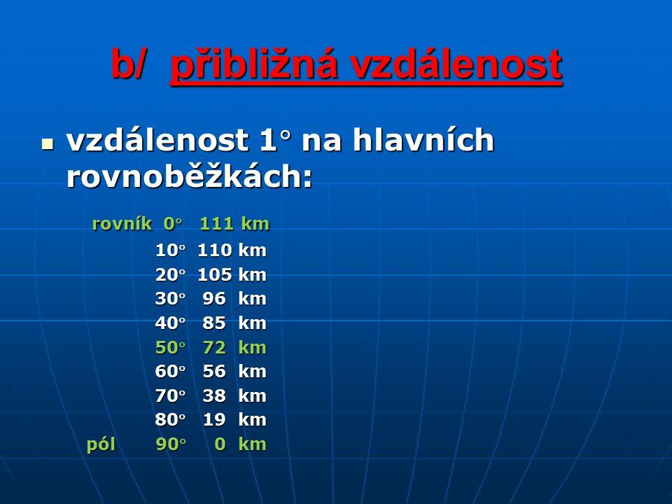 b/ přibližná vzdálenost vzdálenost 1 na hlavních rovnoběžkách: vzdálenost 1 na hlavních rovnoběžkách: rovník 0 111 km rovník 0 111 km 10 110 km 10 110 km 20 105 km 20 105 km 30 96 km 30 96 km 40 85 km 40 85 km 50 72 km 50 72 km 60 56 km 60 56 km 70 38 km 70 38 km 80 19 km 80 19 km pól 90 0 km pól 90 0 km