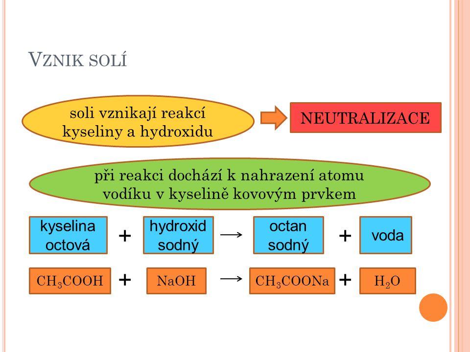 V ZNIK SOLÍ soli vznikají reakcí kyseliny a hydroxidu kyselina octová hydroxid sodný octan sodný voda ++ při reakci dochází k nahrazení atomu vodíku v kyselině kovovým prvkem CH 3 COOHNaOHCH 3 COONaH2OH2O ++ NEUTRALIZACE