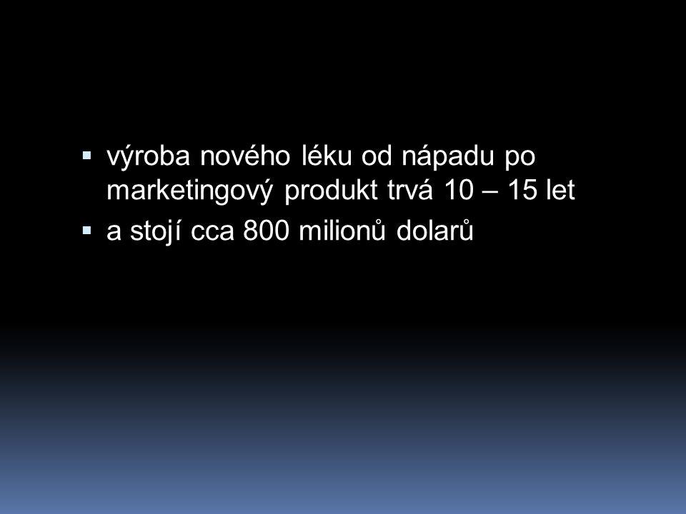 výroba nového léku od nápadu po marketingový produkt trvá 10 – 15 let  a stojí cca 800 milionů dolarů