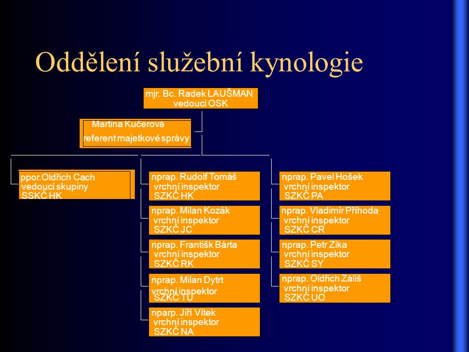 Oddělení služební kynologie Martina Kučerová referent majetkové správy ppor.Oldřich Cach vedoucí skupiny SSKČ HK nprap.