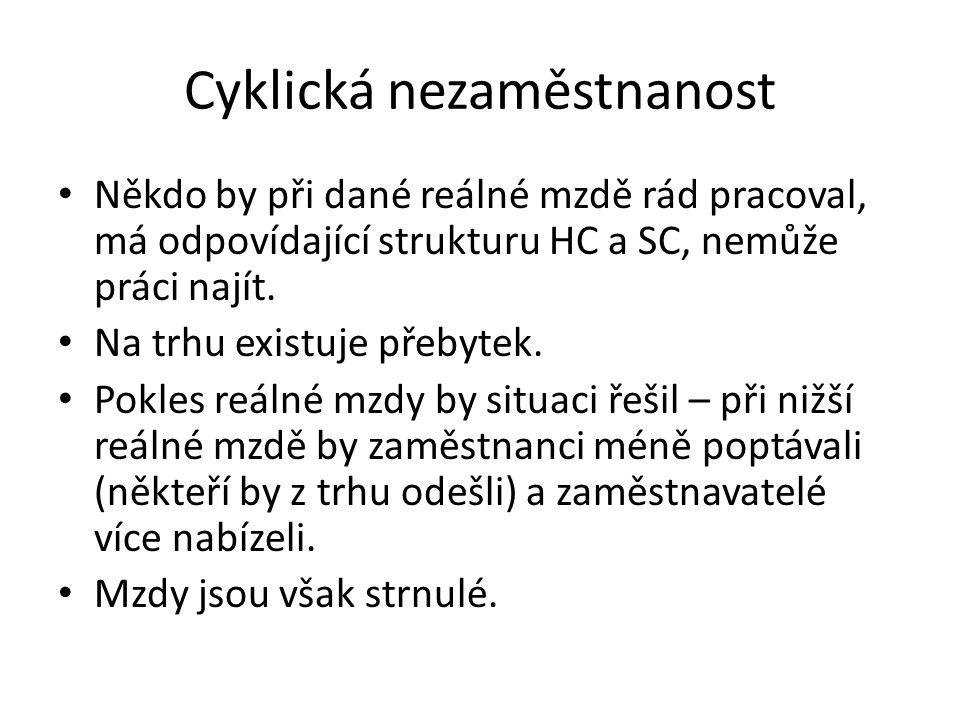Cyklická nezaměstnanost Někdo by při dané reálné mzdě rád pracoval, má odpovídající strukturu HC a SC, nemůže práci najít.
