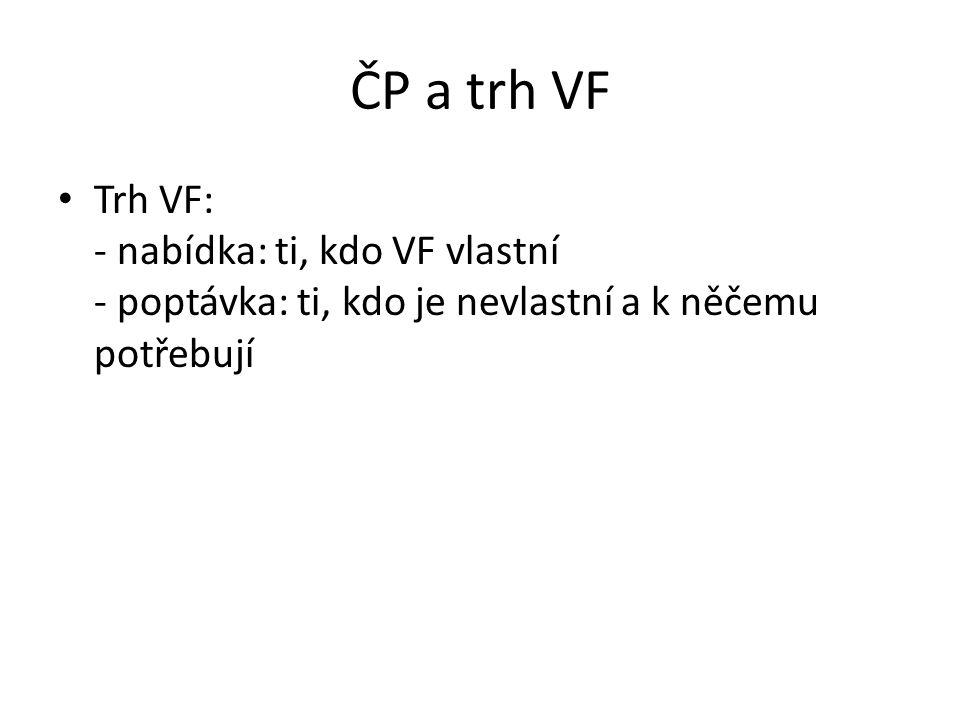 ČP a trh VF Trh VF: - nabídka: ti, kdo VF vlastní - poptávka: ti, kdo je nevlastní a k něčemu potřebují