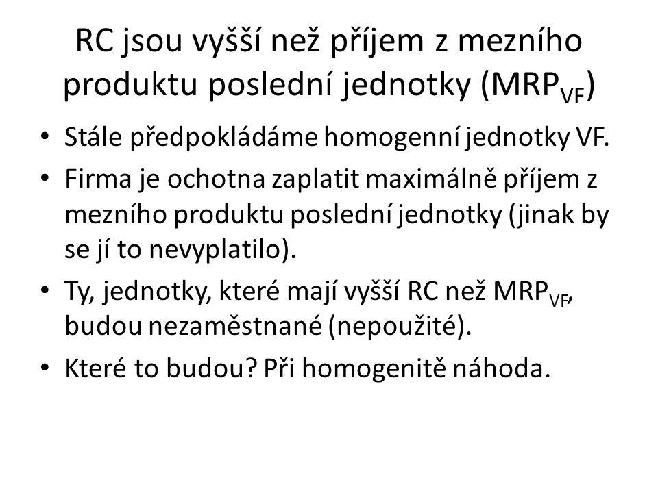 RC jsou vyšší než příjem z mezního produktu poslední jednotky (MRP VF ) Stále předpokládáme homogenní jednotky VF.