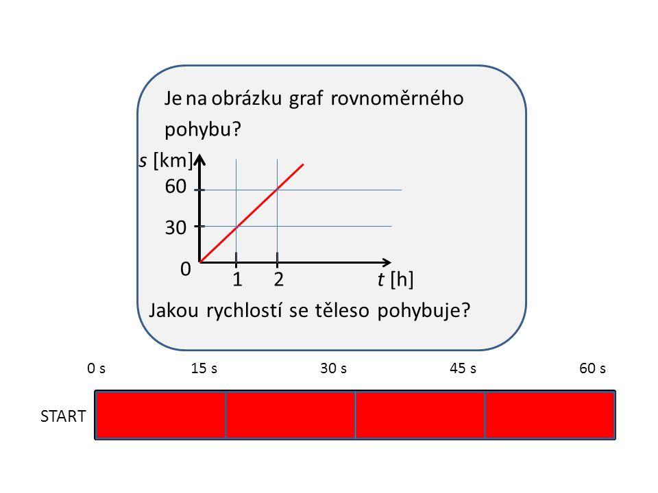 Jenaobrázkugrafrovnoměrného START 0 s15 s30 s45 s60 s pohybu.